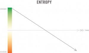 Entropy - A Graph